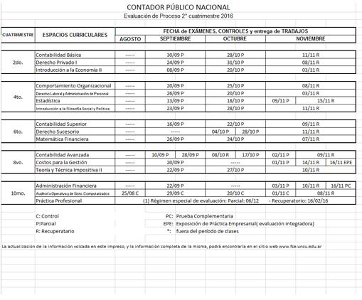 Contador Público Nacional - Evaluación de Proceso 2° cuatrimestre 2016