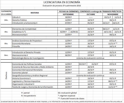 Lic. en Economía - Evaluación de proceso 2º cuatrimestre 2016